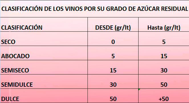 Clasificación de los vinos dulces por su grado de azúcar residual